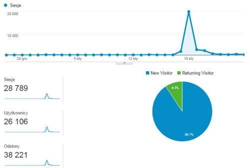 Wytrwali.pl - statystyki w pierwszym miesiącu istnienia